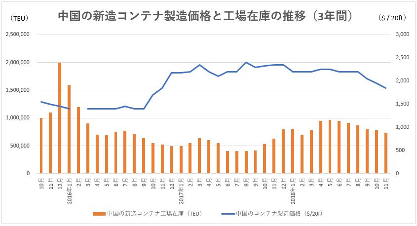 中国の新造コンテナ製造価格と工場在庫の推移(3年間)